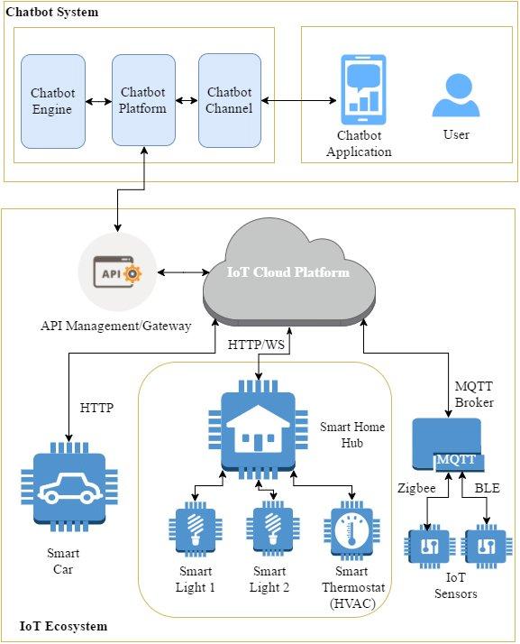 Chatbot System