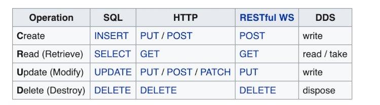 CRUD - Basic Add, Edit, Delete Using PDO PHP (Free Download)