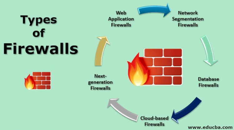 The 5 different types of firewalls